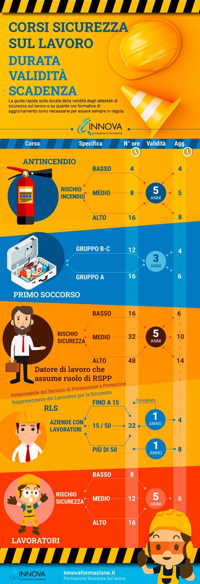 infografica corsi sicurezza sul lavoro, durata validità e scadenze dei corsi